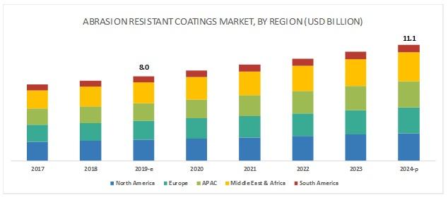 Abrasion Resistant Coatings Market