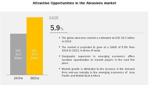Abrasives Market