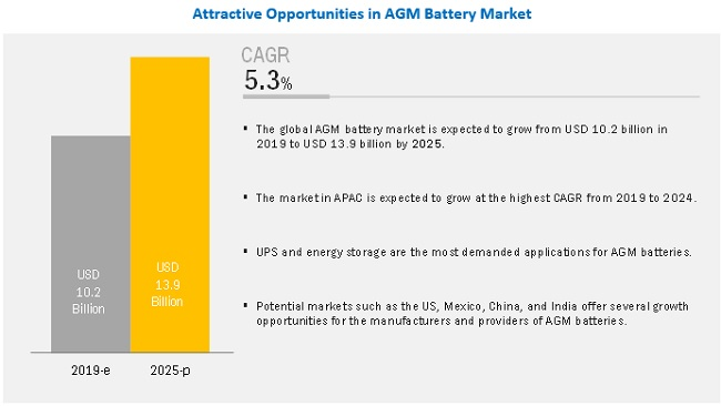 Absorbent Glass Mat (AGM) Battery Market