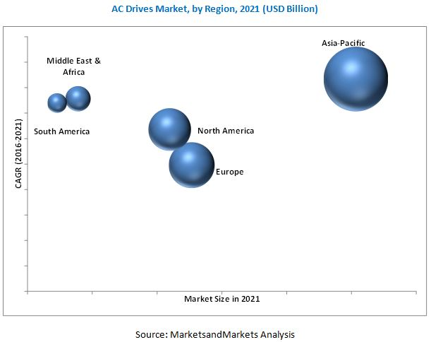 AC Drives Market