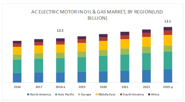 AC Electric Motor Sales in Oil & Gas Market