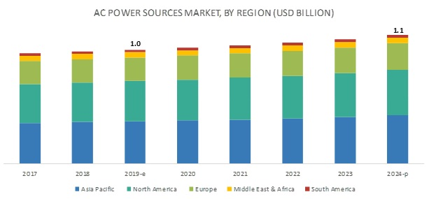 AC Power Sources Market