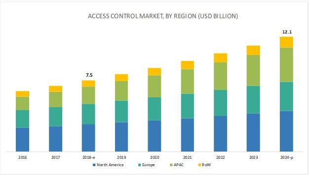 Access Control Market