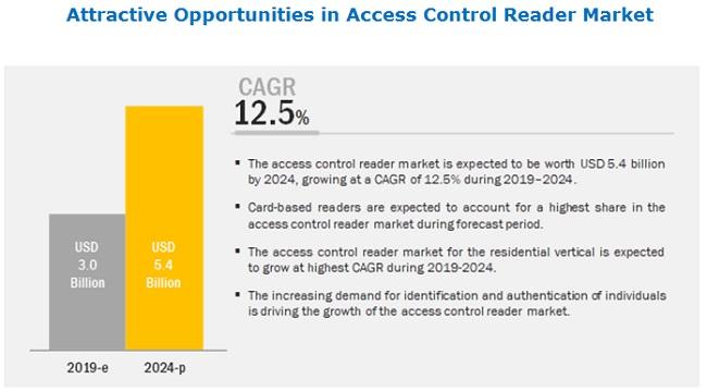 Access Control Reader Market