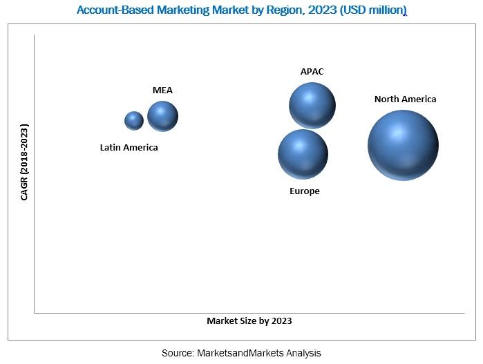 ABM Market