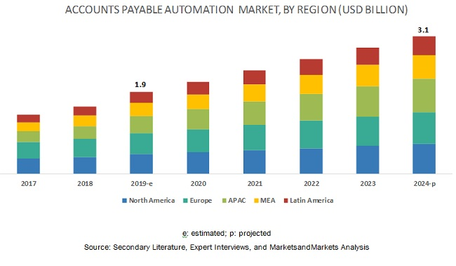 Accounts Payable Automation Market