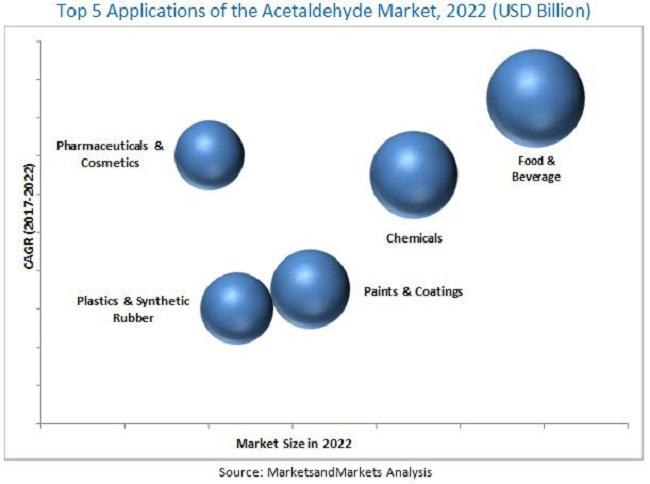 Acetaldehyde Market