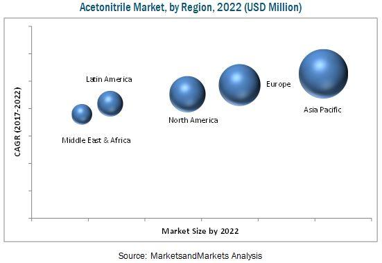 Acetonitrile Market