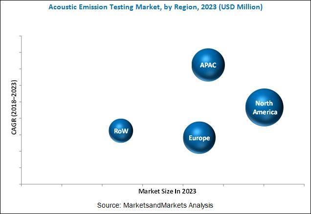 Acoustic Emission Testing Market