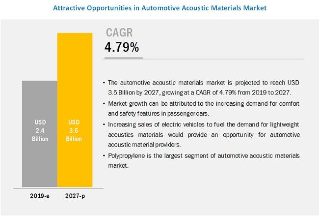 Acoustic Materials Market