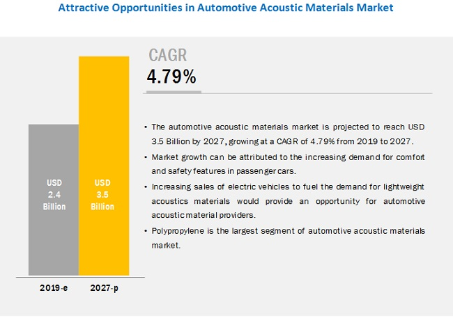 Automotive Acoustic Materials Market by Type, Component and Region