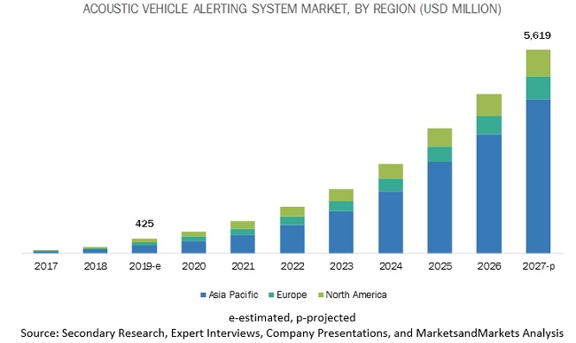 Acoustic Vehicle Alerting System Market