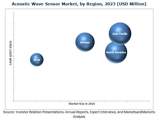 Acoustic Wave Sensor Market