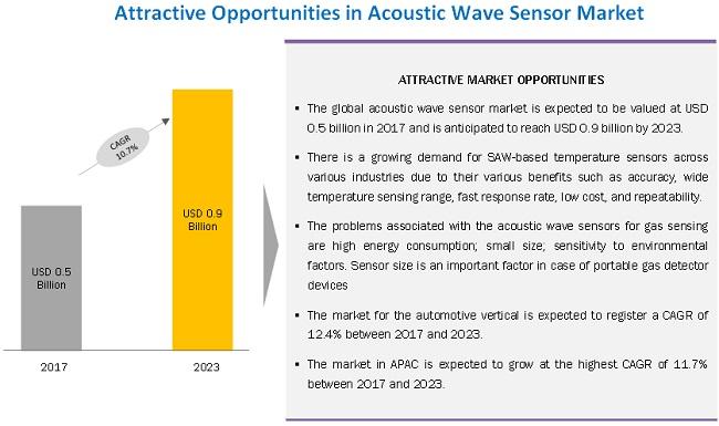 Acoustic Wave Sensor Market