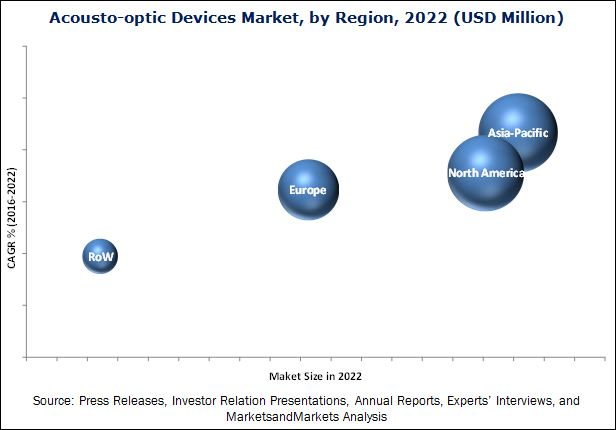 Acousto-optic Devices Market