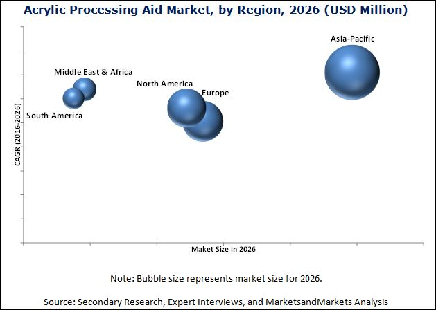 Acrylic Processing Aid Market