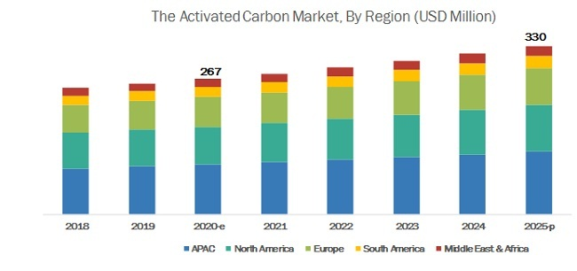 Activated Carbon Filters Market By Region