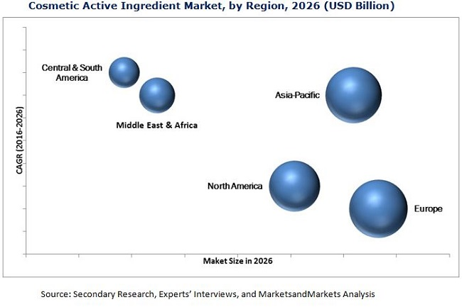 Active Ingredients Market for Cosmetics