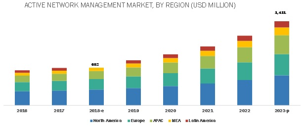 Active Network Management Market