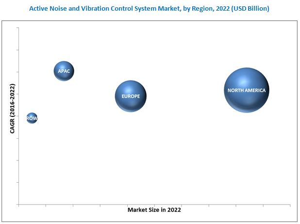 Active Noise and Vibration Control System Market