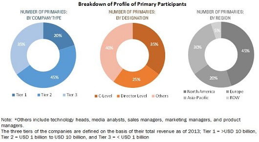 Active Optical Cable Market By Protocol 2022