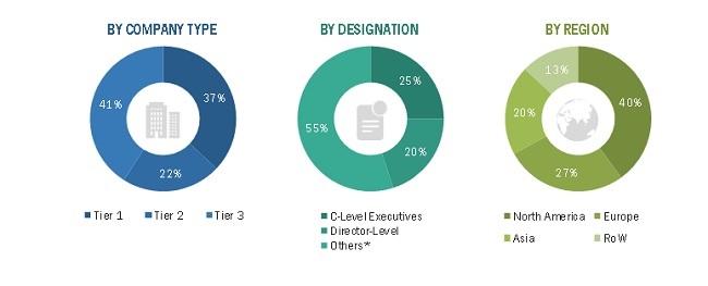 Active Pharmaceutical Ingredients Market Size