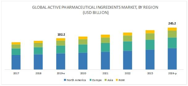 Active Pharmaceutical Ingredient/ API Market by Type - 2024