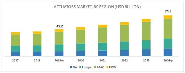 Actuators Market