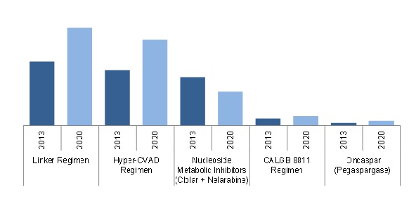 Acute Lymphocytic Leukemia Market