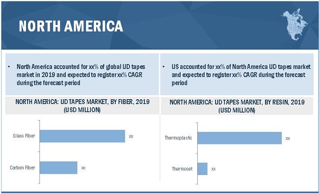 Adaptive Learning Market - By Region