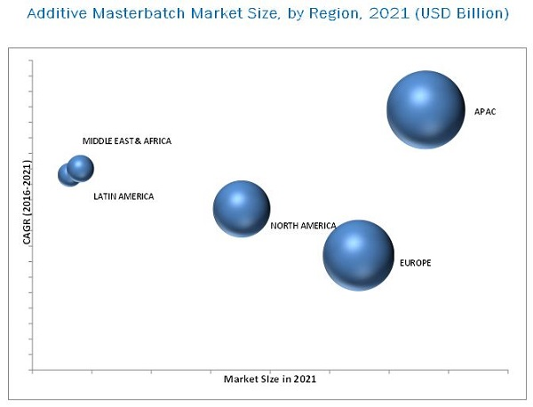 Additive Masterbatch Market
