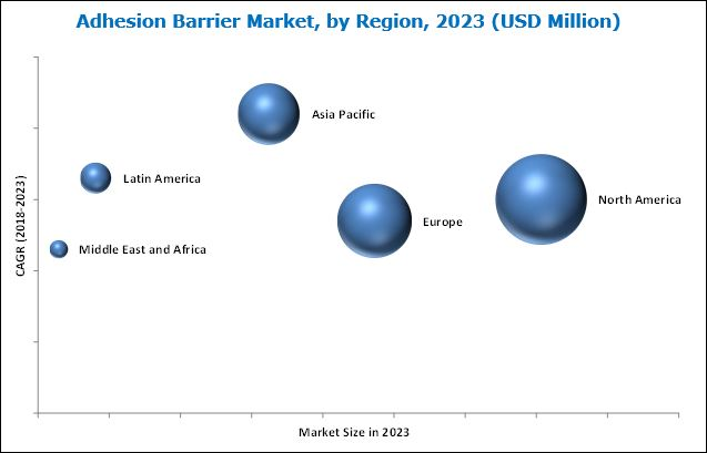 Adhesion Barrier Market