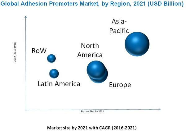 Adhesion Promoters Market