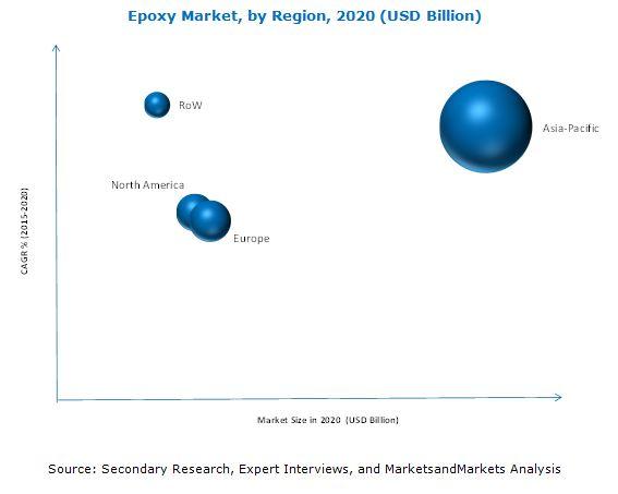 Epoxy Market