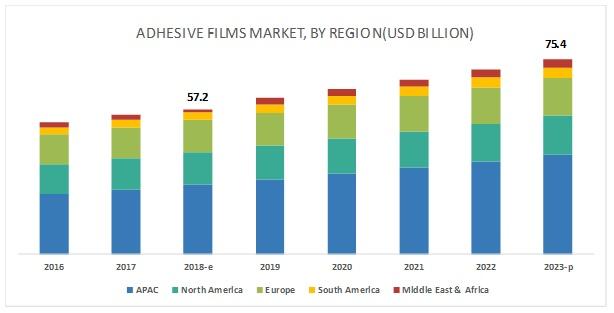 Adhesive Film Market