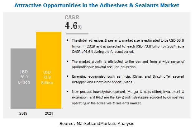 Adhesives & Sealants Market