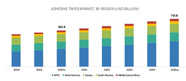 Adhesive Tapes Market