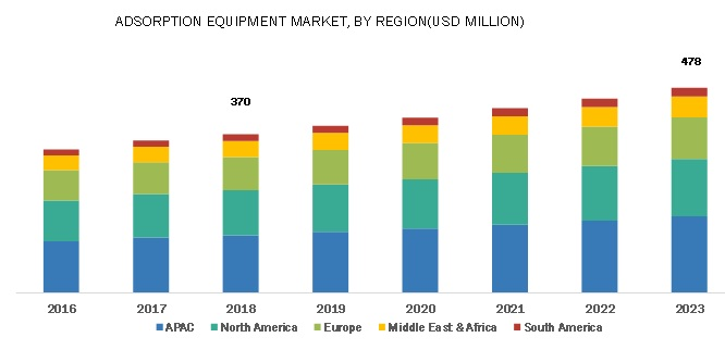 Adsorption Equipment Market