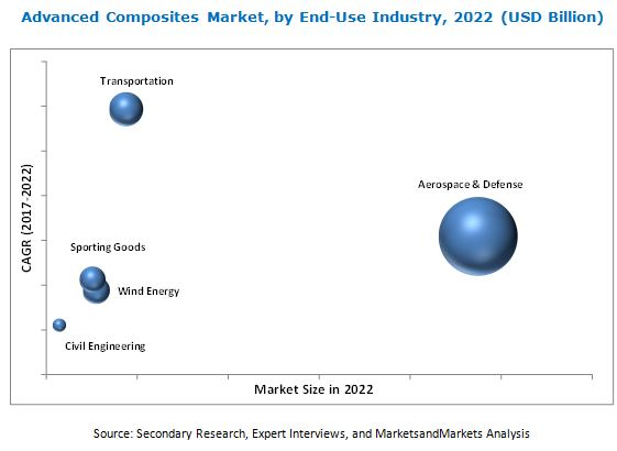 Advanced Composites Market
