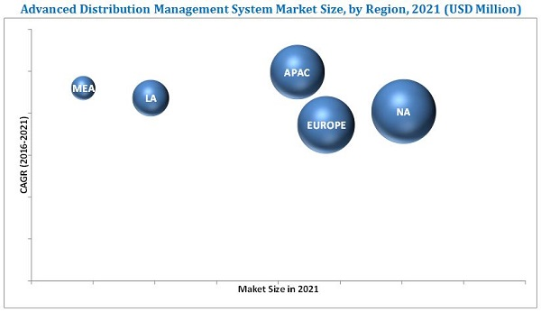 Advanced Distribution Management System Market