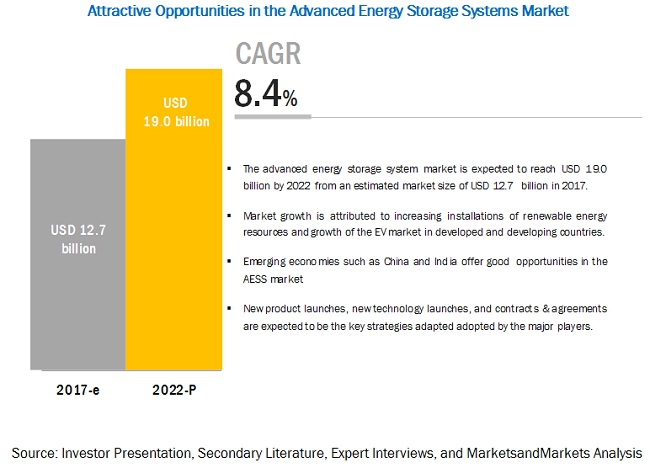 Advanced Energy Storage Systems Market