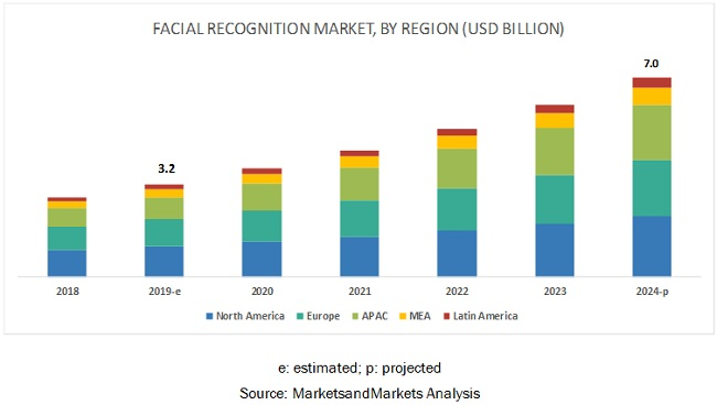 Global Facial Recognition Market Forecast to 2024 | 2D & 3D Facial