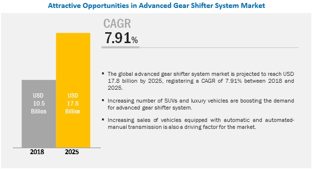 Advanced Gear Shifter System Market for Automotive