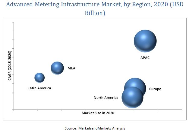 Advanced Metering Infrastructure Market