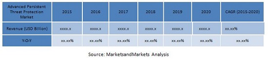 Advanced Persistent Threat Protection Market