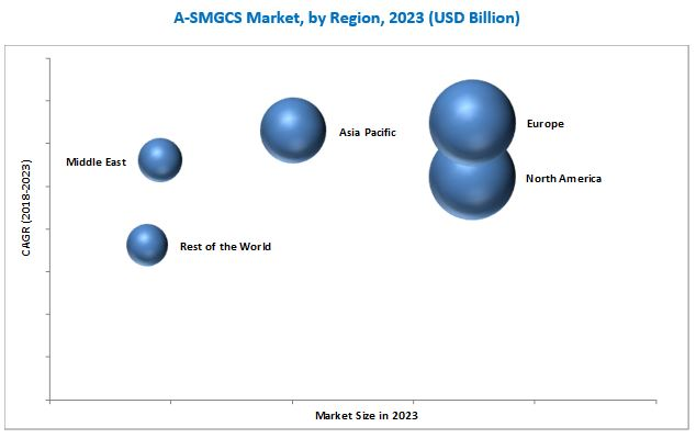 Advanced-Surface Movement Guidance & Control System (A-SMGCS) Market