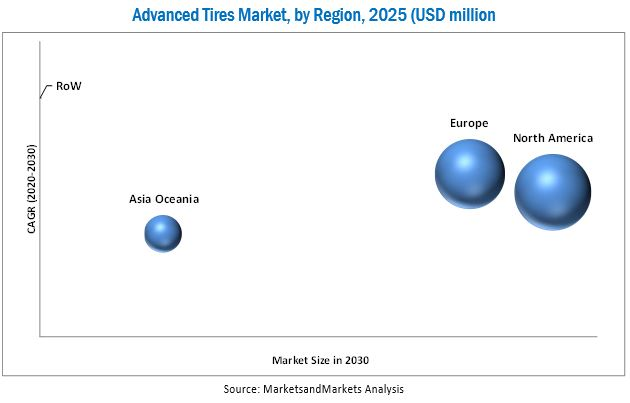Advanced Tires Market