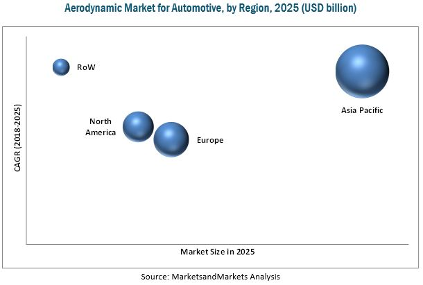 Aerodynamic Market for Automotive