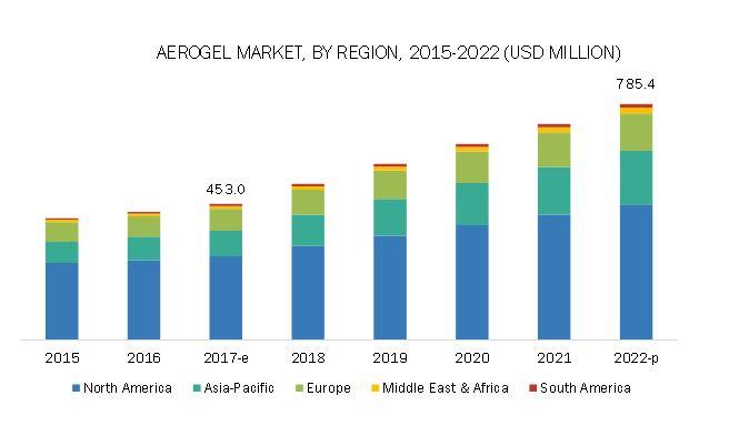 Aerogel Market
