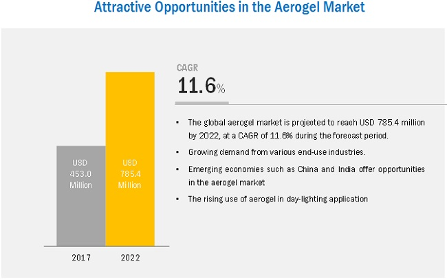 Aerogel Market Analysis | Recent Market Developments